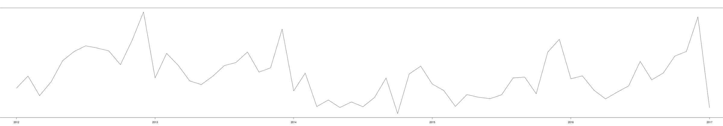 Azure Machine Learning Studio Data