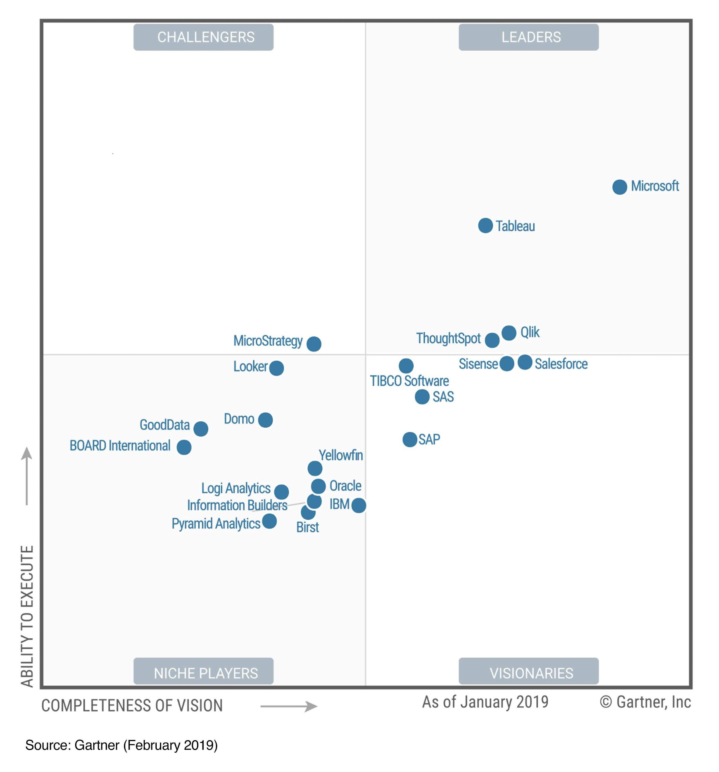 Microsoft Named BI & Analytics Leader by Gartner, 12th Straight Year